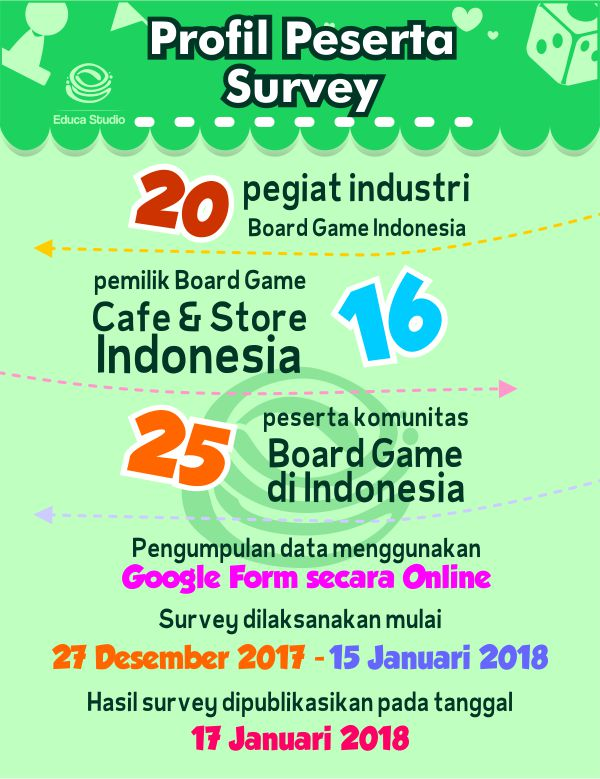 profil-peserta-survey-boardgame-indonesia